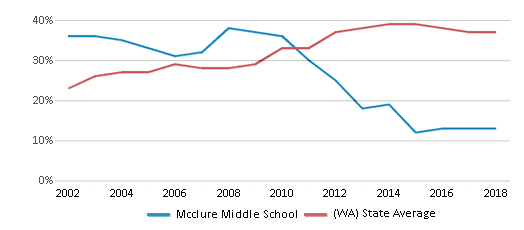 This chart display the percentage of students who is eligible for free lunch in Mcclure Middle School and the percentage of public school students who is eligible for free lunch in Washington by year, with the latest 2017-18 school year data.