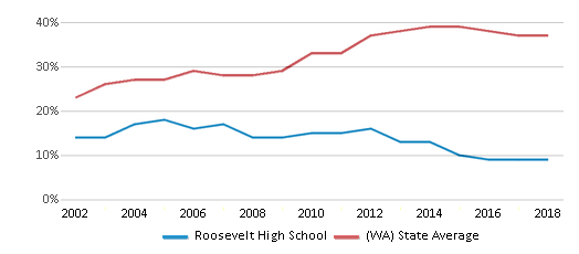 This chart display the percentage of students who is eligible for free lunch in Roosevelt High School and the percentage of public school students who is eligible for free lunch in Washington by year, with the latest 2017-18 school year data.