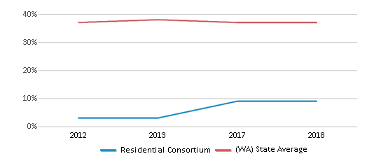 This chart display the percentage of students who is eligible for free lunch in Residential Consortium and the percentage of public school students who is eligible for free lunch in Washington by year, with the latest 2017-18 school year data.