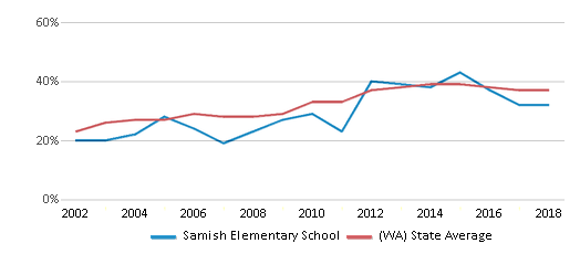 This chart display the percentage of students who is eligible for free lunch in Samish Elementary School and the percentage of public school students who is eligible for free lunch in Washington by year, with the latest 2017-18 school year data.