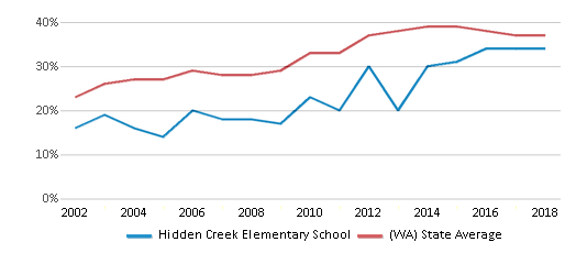 This chart display the percentage of students who is eligible for free lunch in Hidden Creek Elementary School and the percentage of public school students who is eligible for free lunch in Washington by year, with the latest 2017-18 school year data.