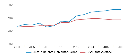This chart display the percentage of students who is eligible for free lunch in Lincoln Heights Elementary School and the percentage of public school students who is eligible for free lunch in Washington by year, with the latest 2017-18 school year data.
