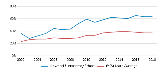 This chart display the percentage of students who is eligible for free lunch in Linwood Elementary School and the percentage of public school students who is eligible for free lunch in Washington by year, with the latest 2017-18 school year data.