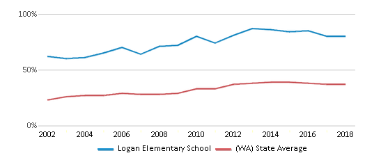 This chart display the percentage of students who is eligible for free lunch in Logan Elementary School and the percentage of public school students who is eligible for free lunch in Washington by year, with the latest 2017-18 school year data.