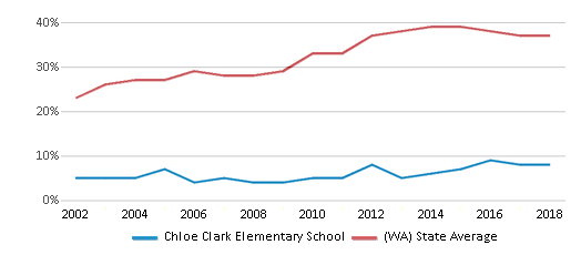 This chart display the percentage of students who is eligible for free lunch in Chloe Clark Elementary School and the percentage of public school students who is eligible for free lunch in Washington by year, with the latest 2017-18 school year data.