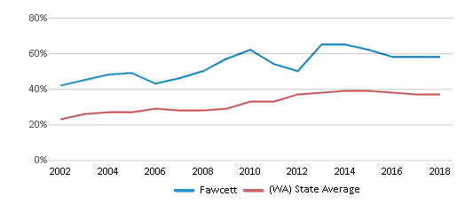 This chart display the percentage of students who is eligible for free lunch in Fawcett and the percentage of public school students who is eligible for free lunch in Washington by year, with the latest 2017-18 school year data.