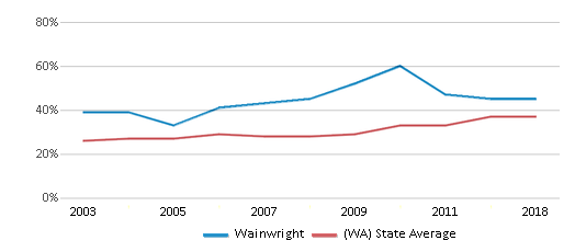 This chart display the percentage of students who is eligible for free lunch in Wainwright and the percentage of public school students who is eligible for free lunch in Washington by year, with the latest 2017-18 school year data.