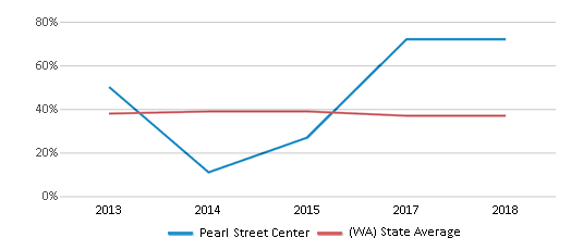 This chart display the percentage of students who is eligible for free lunch in Pearl Street Center and the percentage of public school students who is eligible for free lunch in Washington by year, with the latest 2017-18 school year data.