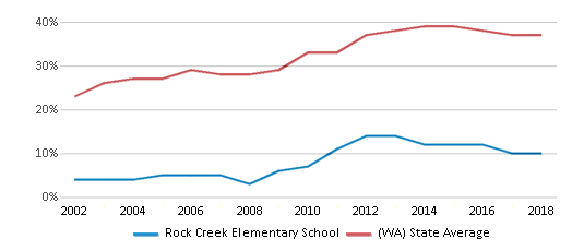 This chart display the percentage of students who is eligible for free lunch in Rock Creek Elementary School and the percentage of public school students who is eligible for free lunch in Washington by year, with the latest 2017-18 school year data.