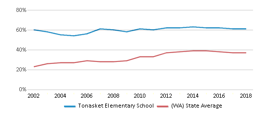 This chart display the percentage of students who is eligible for free lunch in Tonasket Elementary School and the percentage of public school students who is eligible for free lunch in Washington by year, with the latest 2017-18 school year data.