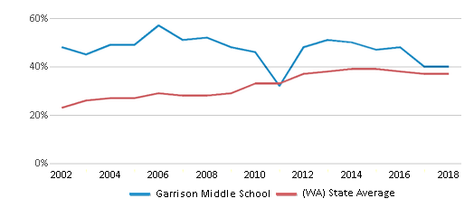 This chart display the percentage of students who is eligible for free lunch in Garrison Middle School and the percentage of public school students who is eligible for free lunch in Washington by year, with the latest 2017-18 school year data.