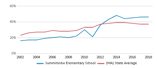 This chart display the percentage of students who is eligible for free lunch in Summitview Elementary School and the percentage of public school students who is eligible for free lunch in Washington by year, with the latest 2017-18 school year data.