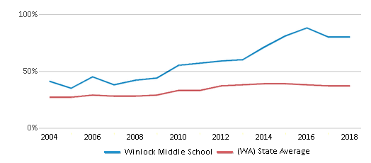 This chart display the percentage of students who is eligible for free lunch in Winlock Middle School and the percentage of public school students who is eligible for free lunch in Washington by year, with the latest 2017-18 school year data.
