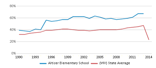 This chart display the percentage of students who is eligible for free lunch in Altizer Elementary School and the percentage of public school students who is eligible for free lunch in West Virginia by year, with the latest 2013-14 school year data.