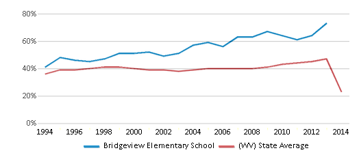 This chart display the percentage of students who is eligible for free lunch in Bridgeview Elementary School and the percentage of public school students who is eligible for free lunch in West Virginia by year, with the latest 2013-14 school year data.