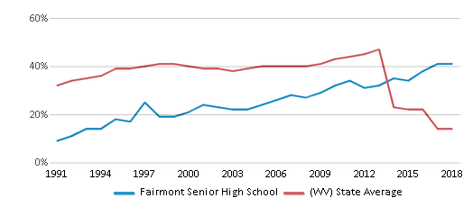 This chart display the percentage of students who is eligible for free lunch in Fairmont Senior High School and the percentage of public school students who is eligible for free lunch in West Virginia by year, with the latest 2017-18 school year data.
