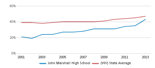 This chart display the percentage of students who is eligible for free lunch in John Marshall High School and the percentage of public school students who is eligible for free lunch in West Virginia by year, with the latest 2012-13 school year data.