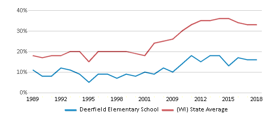 This chart display the percentage of students who is eligible for free lunch in Deerfield Elementary School and the percentage of public school students who is eligible for free lunch in Wisconsin by year, with the latest 2017-18 school year data.