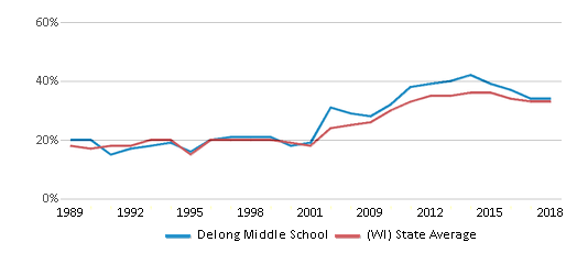 This chart display the percentage of students who is eligible for free lunch in Delong Middle School and the percentage of public school students who is eligible for free lunch in Wisconsin by year, with the latest 2017-18 school year data.