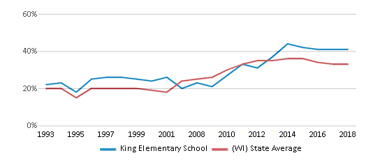 This chart display the percentage of students who is eligible for free lunch in King Elementary School and the percentage of public school students who is eligible for free lunch in Wisconsin by year, with the latest 2017-18 school year data.