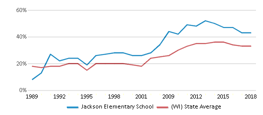 This chart display the percentage of students who is eligible for free lunch in Jackson Elementary School and the percentage of public school students who is eligible for free lunch in Wisconsin by year, with the latest 2017-18 school year data.