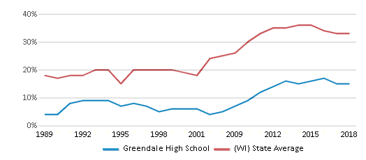 This chart display the percentage of students who is eligible for free lunch in Greendale High School and the percentage of public school students who is eligible for free lunch in Wisconsin by year, with the latest 2017-18 school year data.