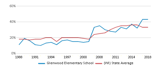 This chart display the percentage of students who is eligible for free lunch in Glenwood Elementary School and the percentage of public school students who is eligible for free lunch in Wisconsin by year, with the latest 2017-18 school year data.