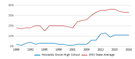 This chart display the percentage of students who is eligible for free lunch in Howards Grove High School and the percentage of public school students who is eligible for free lunch in Wisconsin by year, with the latest 2017-18 school year data.