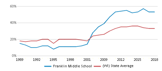 This chart display the percentage of students who is eligible for free lunch in Franklin Middle School and the percentage of public school students who is eligible for free lunch in Wisconsin by year, with the latest 2017-18 school year data.