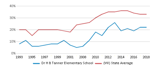 This chart display the percentage of students who is eligible for free lunch in Dr H B Tanner Elementary School and the percentage of public school students who is eligible for free lunch in Wisconsin by year, with the latest 2017-18 school year data.