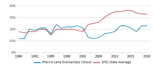 This chart display the percentage of students who is eligible for free lunch in Prairie Lane Elementary School and the percentage of public school students who is eligible for free lunch in Wisconsin by year, with the latest 2017-18 school year data.