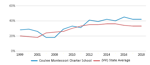 This chart display the percentage of students who is eligible for free lunch in Coulee Montessori Charter School and the percentage of public school students who is eligible for free lunch in Wisconsin by year, with the latest 2017-18 school year data.