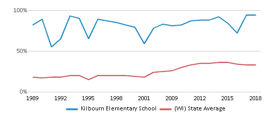This chart display the percentage of students who is eligible for free lunch in Kilbourn Elementary School and the percentage of public school students who is eligible for free lunch in Wisconsin by year, with the latest 2017-18 school year data.