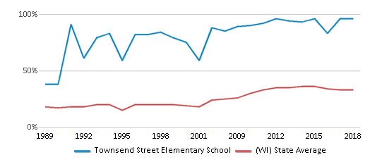 This chart display the percentage of students who is eligible for free lunch in Townsend Street Elementary School and the percentage of public school students who is eligible for free lunch in Wisconsin by year, with the latest 2017-18 school year data.