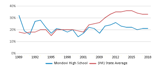 This chart display the percentage of students who is eligible for free lunch in Mondovi High School and the percentage of public school students who is eligible for free lunch in Wisconsin by year, with the latest 2017-18 school year data.
