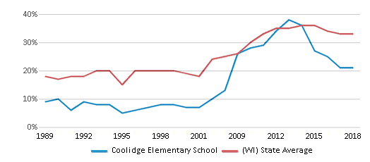 This chart display the percentage of students who is eligible for free lunch in Coolidge Elementary School and the percentage of public school students who is eligible for free lunch in Wisconsin by year, with the latest 2017-18 school year data.