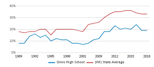 This chart display the percentage of students who is eligible for free lunch in Omro High School and the percentage of public school students who is eligible for free lunch in Wisconsin by year, with the latest 2017-18 school year data.