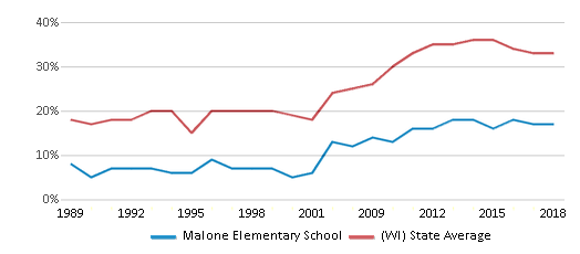 This chart display the percentage of students who is eligible for free lunch in Malone Elementary School and the percentage of public school students who is eligible for free lunch in Wisconsin by year, with the latest 2017-18 school year data.