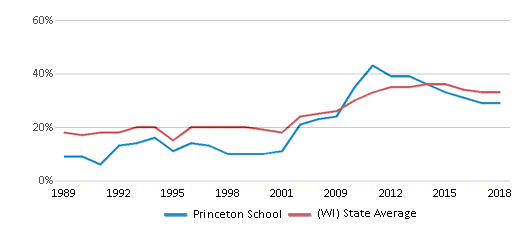 This chart display the percentage of students who is eligible for free lunch in Princeton School and the percentage of public school students who is eligible for free lunch in Wisconsin by year, with the latest 2017-18 school year data.