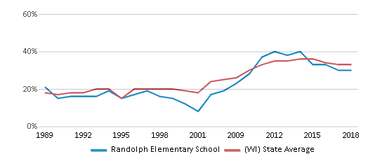 This chart display the percentage of students who is eligible for free lunch in Randolph Elementary School and the percentage of public school students who is eligible for free lunch in Wisconsin by year, with the latest 2017-18 school year data.