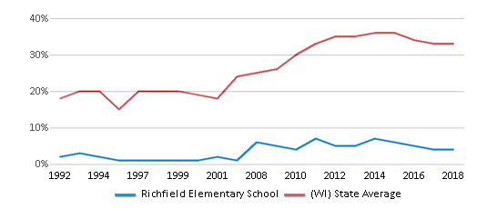 This chart display the percentage of students who is eligible for free lunch in Richfield Elementary School and the percentage of public school students who is eligible for free lunch in Wisconsin by year, with the latest 2017-18 school year data.