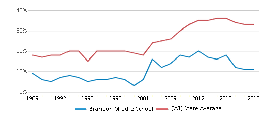This chart display the percentage of students who is eligible for free lunch in Brandon Middle School and the percentage of public school students who is eligible for free lunch in Wisconsin by year, with the latest 2017-18 school year data.