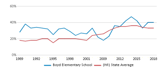 This chart display the percentage of students who is eligible for free lunch in Boyd Elementary School and the percentage of public school students who is eligible for free lunch in Wisconsin by year, with the latest 2017-18 school year data.