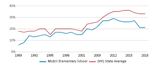 This chart display the percentage of students who is eligible for free lunch in Mcdill Elementary School and the percentage of public school students who is eligible for free lunch in Wisconsin by year, with the latest 2017-18 school year data.