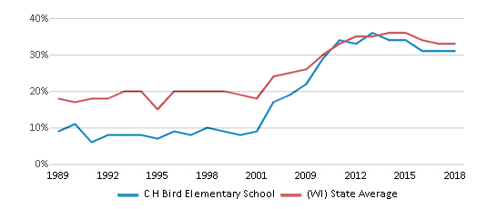 This chart display the percentage of students who is eligible for free lunch in C H Bird Elementary School and the percentage of public school students who is eligible for free lunch in Wisconsin by year, with the latest 2017-18 school year data.