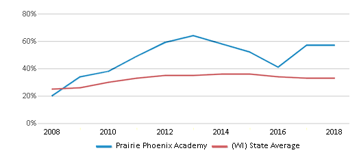 This chart display the percentage of students who is eligible for free lunch in Prairie Phoenix Academy and the percentage of public school students who is eligible for free lunch in Wisconsin by year, with the latest 2017-18 school year data.