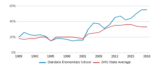 This chart display the percentage of students who is eligible for free lunch in Oakdale Elementary School and the percentage of public school students who is eligible for free lunch in Wisconsin by year, with the latest 2017-18 school year data.