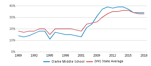 This chart display the percentage of students who is eligible for free lunch in Clarke Middle School and the percentage of public school students who is eligible for free lunch in Wisconsin by year, with the latest 2017-18 school year data.