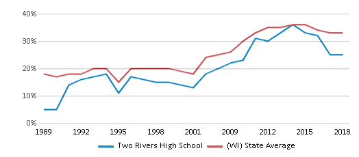 This chart display the percentage of students who is eligible for free lunch in Two Rivers High School and the percentage of public school students who is eligible for free lunch in Wisconsin by year, with the latest 2017-18 school year data.