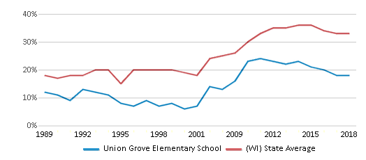 This chart display the percentage of students who is eligible for free lunch in Union Grove Elementary School and the percentage of public school students who is eligible for free lunch in Wisconsin by year, with the latest 2017-18 school year data.